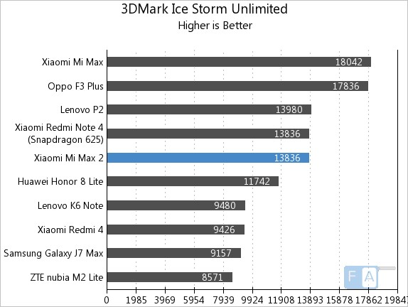 Xiaomi Mi Max 2 3D Mark Ice Storm Unlimited