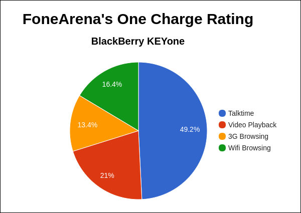 BlackBerry KEYone FA One Charge Rating Pie Chart