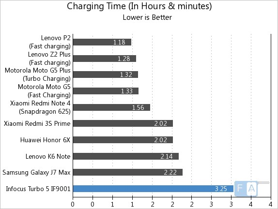 Infocus Turbo 5 Charging Time