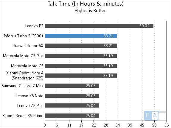 Infocus Turbo 5 Talk Time