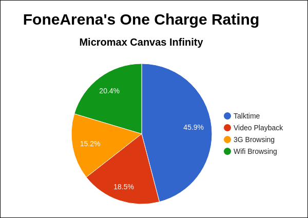 Micromax Canvas Infinity FA One Charge Rating Pie Chart