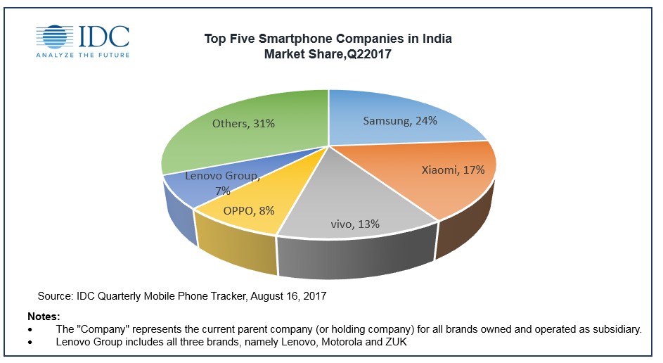 Indian smartphone market growth sluggish at 3.2% in Q2 ...