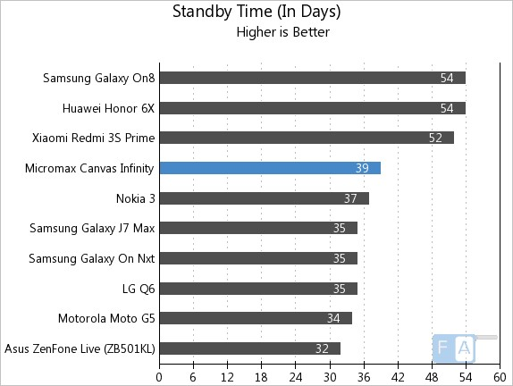 Micromax Canvas Infinity Standby Time