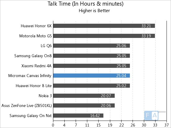 Micromax Canvas Infinity Talk Time
