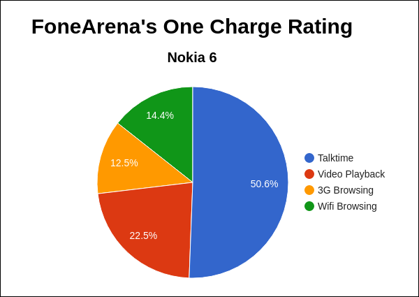 Nokia 6 FoneArena One Charge Rating Pie Chart