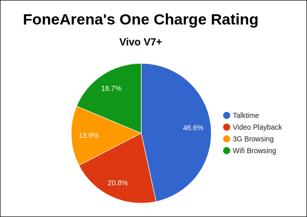 Vivo V7+ FoneArena One Charge Rating Pie Chart