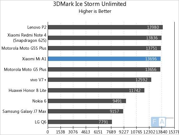 Xiaomi Mi A1 3D Mark Ice Storm Unlimited