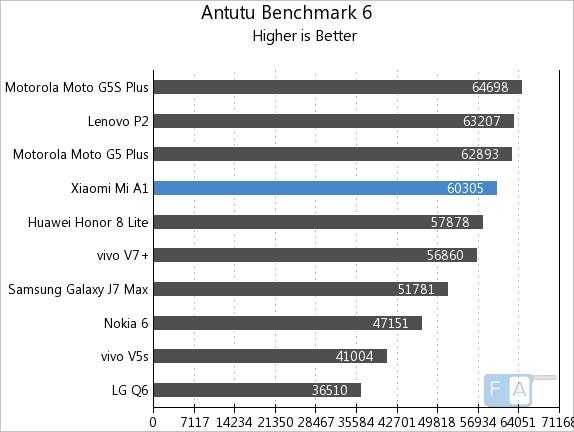 Xiaomi Mi A1 AnTuTu 6
