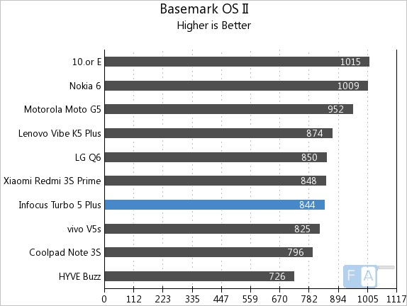 InFocus Turbo 5 Plus Basemark OS II