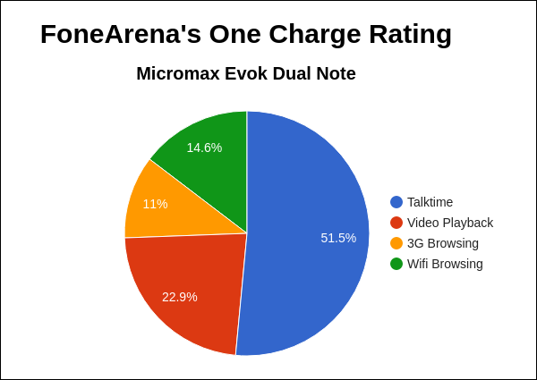 Micromax Evok Dual Note FoneArena One Charge Rating Pie Chart