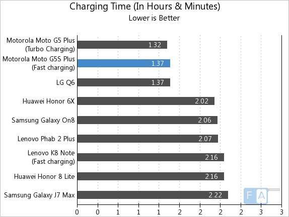 Moto G5S Plus Charging Time