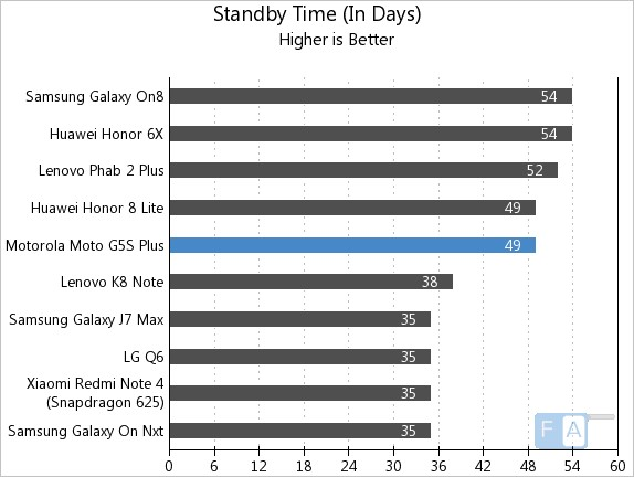 Moto G5S Plus Standby Time