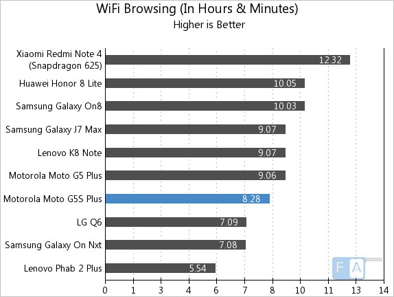 Moto G5S Plus WiFi Browsing