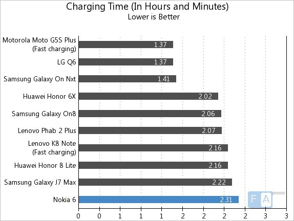 Nokia 6 Charging Time