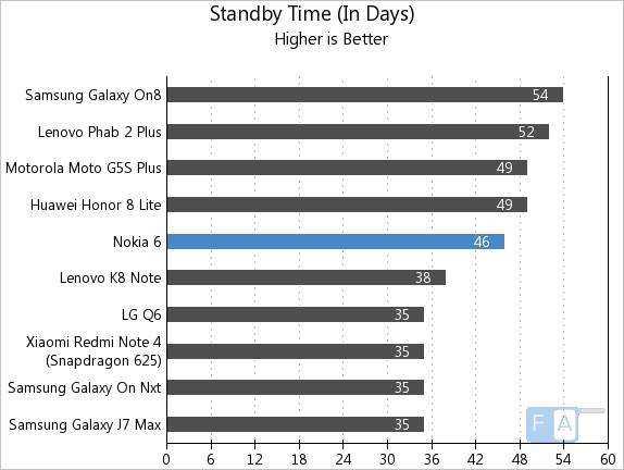Nokia 6 Standby Time
