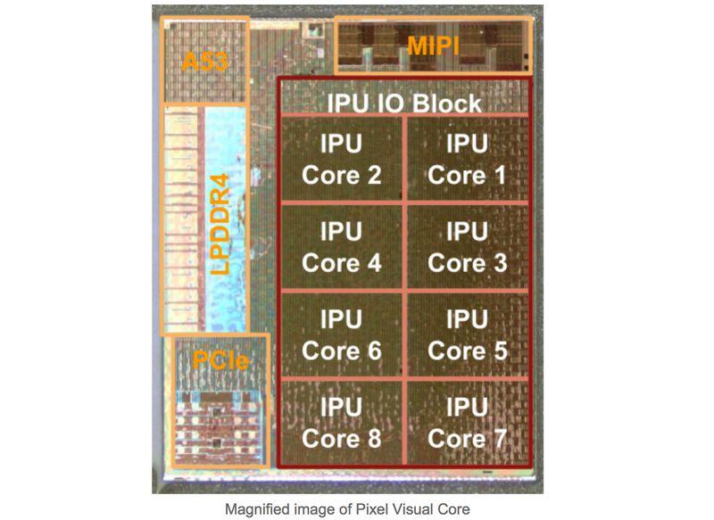 Pixel Visual Core