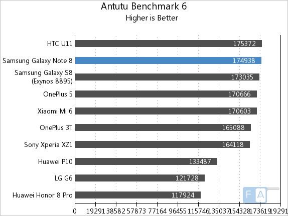 Samsung Galaxy Note8 AnTuTu 6