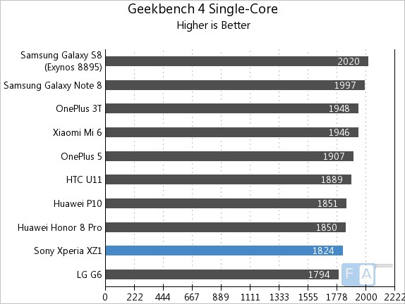 Sony Xperia XZ1 GeekBench 4 Single Core