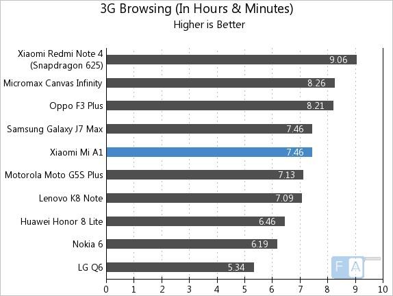 Xiaomi Mi A1 3G Browsing
