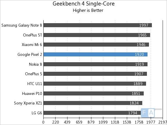 Google Pixel 2 Geekbench 4 Single-Core