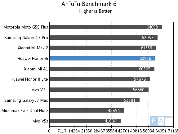 Honor 9i Geekbench 4 AnTuTu 6