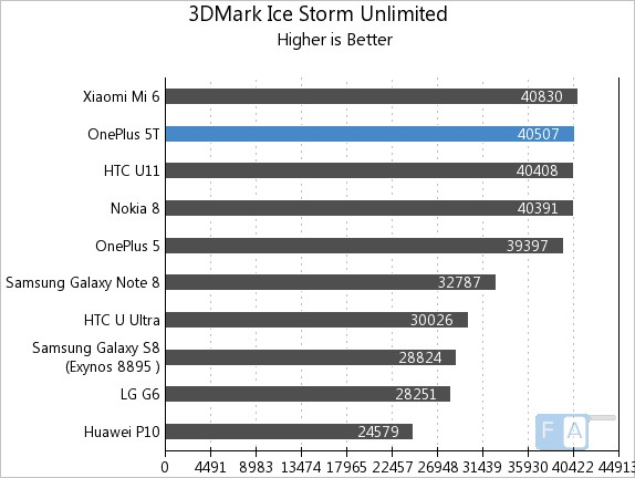OnePlus 5T 3D Mark Ice Storm Unlimited