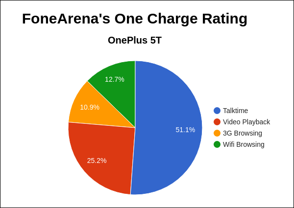 OnePlus 5T FoneArena One Charge Rating Pie Chart