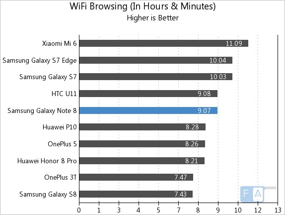 Samsung Galaxy Note 8 WiFi Browsing