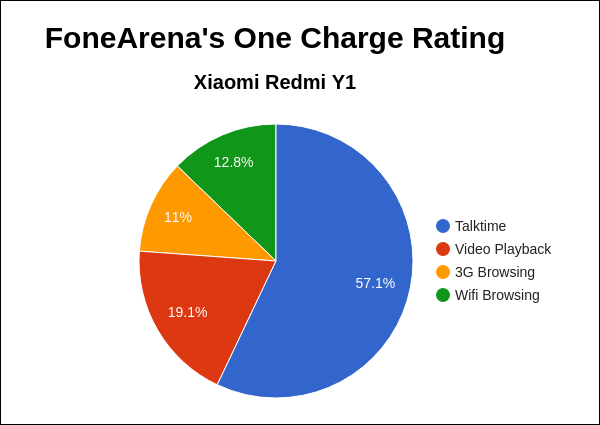 Xiaomi Redmi Y1 FoneArena One Charge Rating