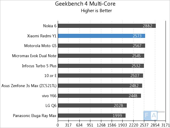 Xiaomi Redmi Y1 Geelbench 4 Multi-Core
