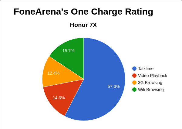 Honor 7X FoneArena One Charge Rating Pie Chart