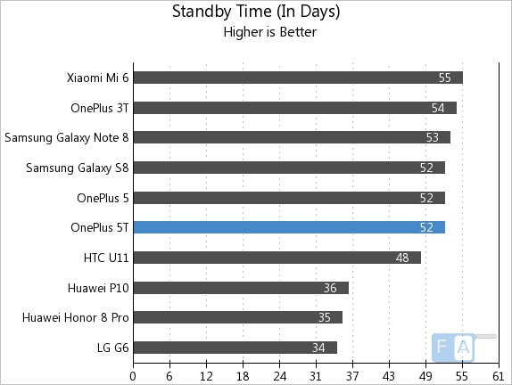 OnePlus 5T Standby Time