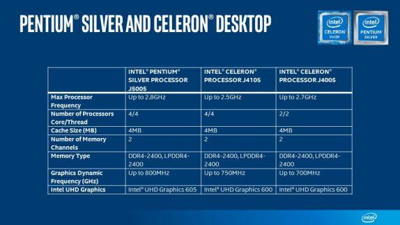 Pentium Silver Celeron Desktop Sku chart