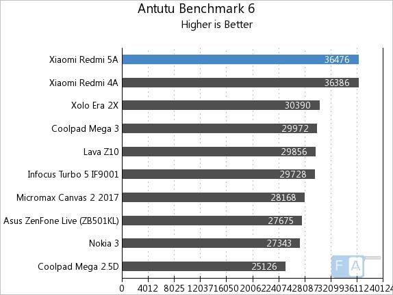 Xiaomi Redmi 5A AnTuTu 6