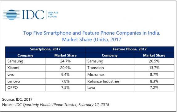 IDC_2017_smartphone_market_share