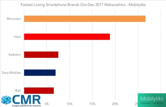 Fastest_Losing_smartphone_brands