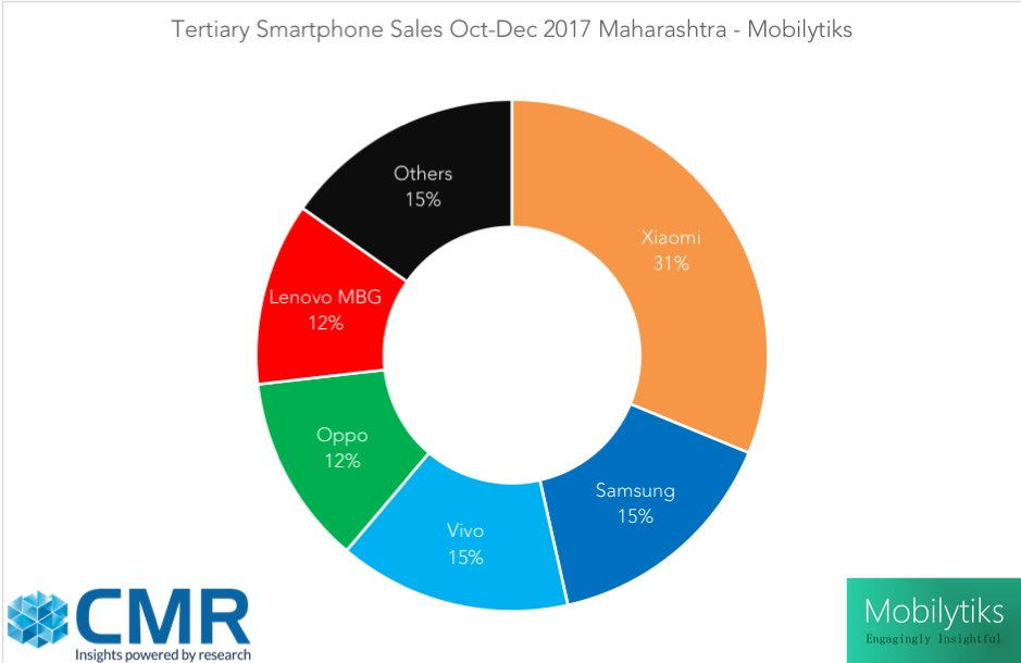 Indian smartphone Market_share