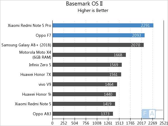 oppo f7 vs xiaomi redmi note 5 pro benchmarks comparison. Black Bedroom Furniture Sets. Home Design Ideas