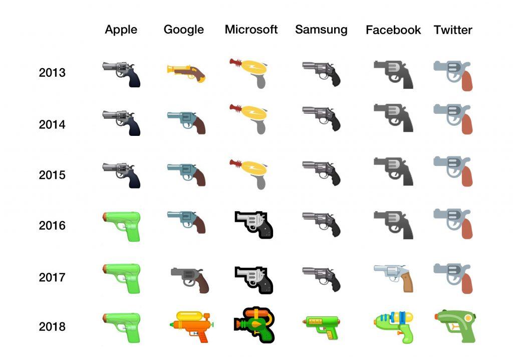 Google Facebook And Microsoft Are Now Adopting Gun Emoji
