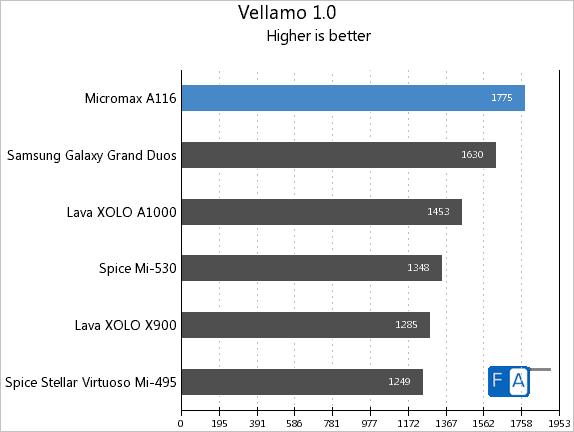 Micromax A116 Canvas HD Vellamo 1.0