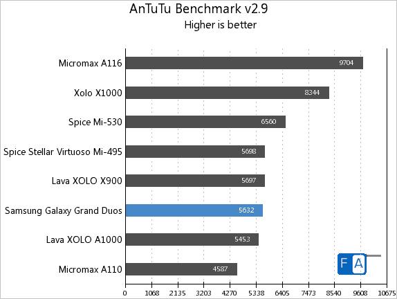 Samsung Galaxy Grand Duos AnTuTu 2.9