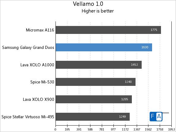 Samsung Galaxy Grand Duos Vellamo 1.0