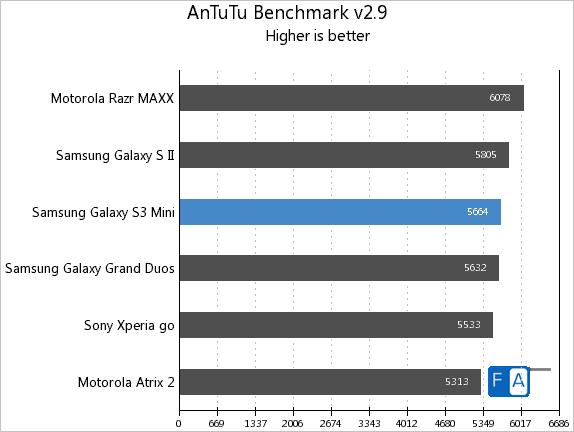 Samsung Galaxy S3 mini AnTuTu 2.9