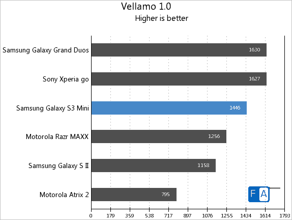Samsung Galaxy S3 mini Vellamo 1.0