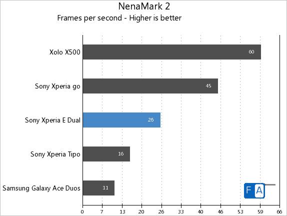 Sony Xperia E dual NenaMark 2
