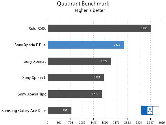 Sony Xperia E dual Quadrant