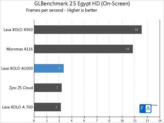 Xolo A1000 GLBenchmark 2.5 Egypt HD On-Screen