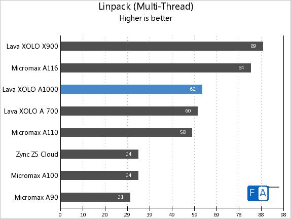 Xolo A1000 Linpack Multi-Thread