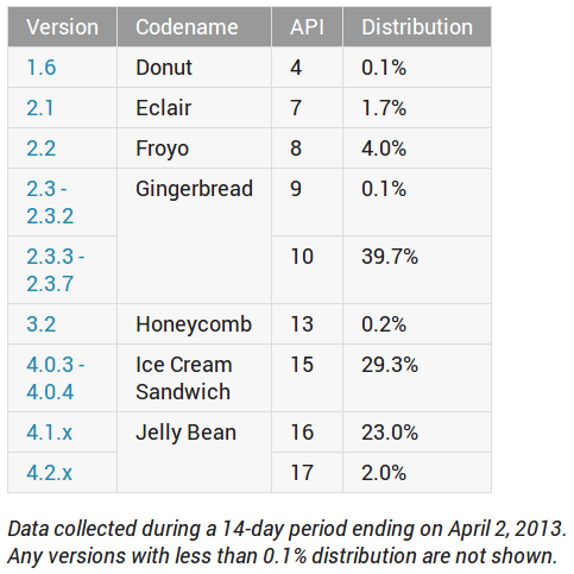Android Platform Versions Dirstribution March to April 2013