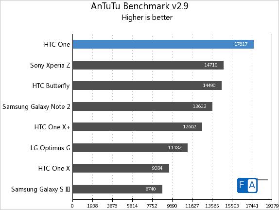 HTC One AnTuTu v2.9